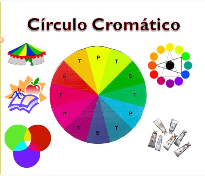 Circulo Cromatico - Los Colores